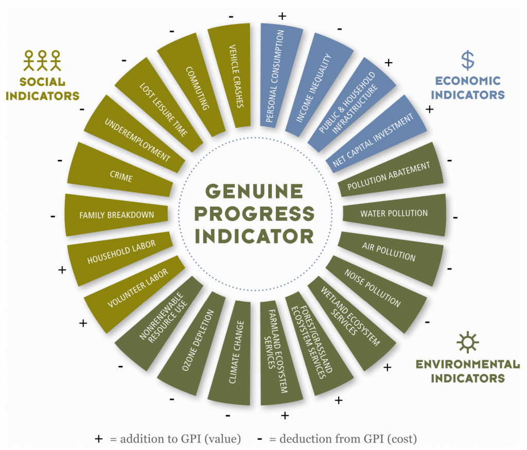 Infographic showing the different facets of the genuine progress indicator