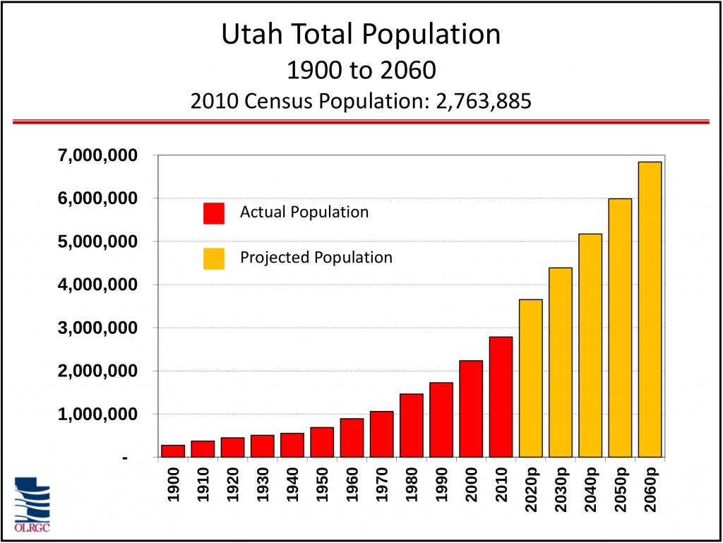 Bar graph showing Utah total population growth from 1900 to 2060